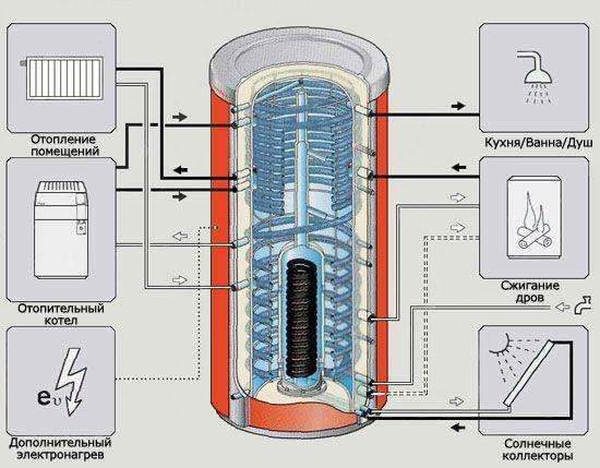 Теплоаккамулятор